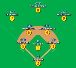 Baseballpositions