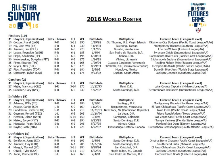 2016-all-star-futures-game-world-roster