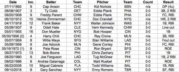 Liste des frappes sur un but sur balle intentionnel en MLB - crédits : SABR