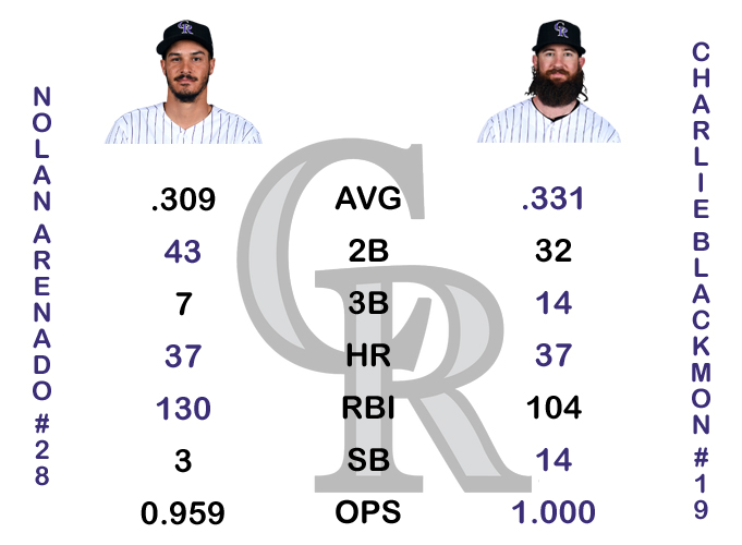 Arenado vs Blackmon